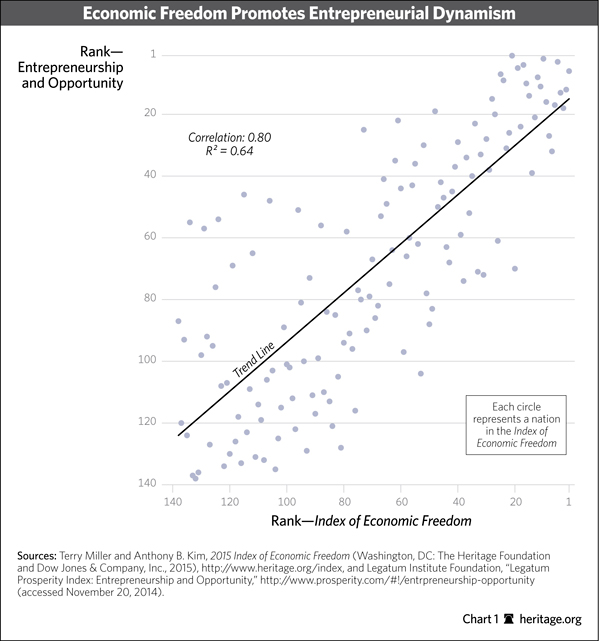 Economic Freedom and Entrepreneurship graph