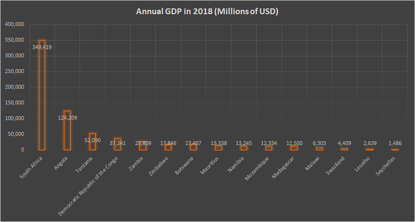 Graph of SADC Countries by GDP.