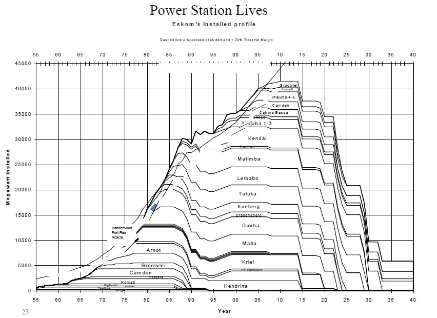 a graph of South Africa power station lives