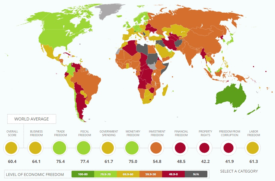 Economic Freedom around the world
