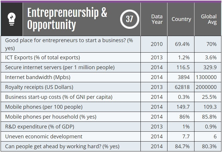 Legatum Entrepreneurship and Opportunity South Africa chart