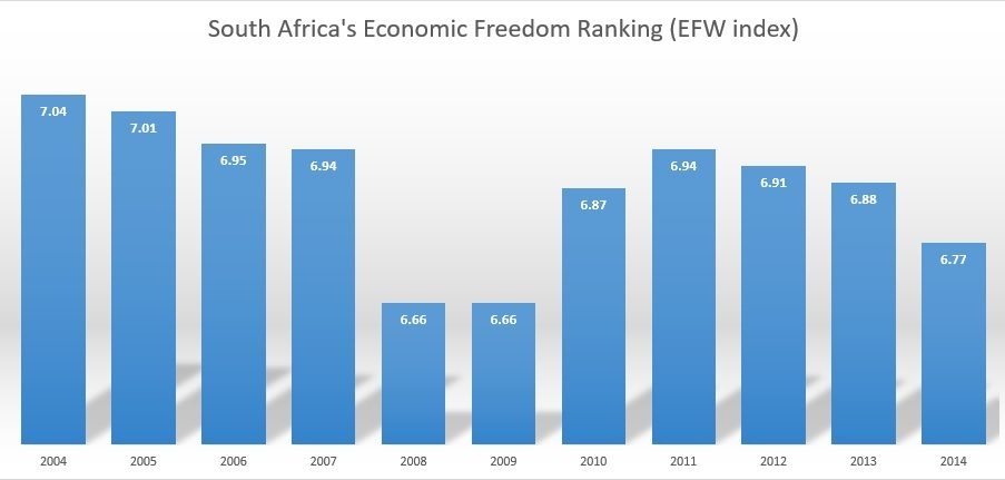 A graph showing South Africa's economic freedom score over a ten year period