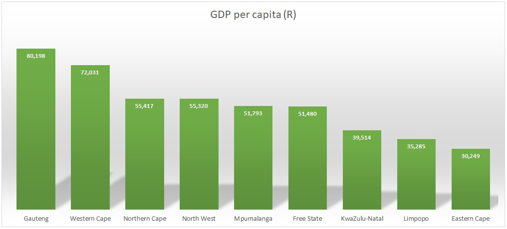 A chart showing South Africa provinces by GDP per capita