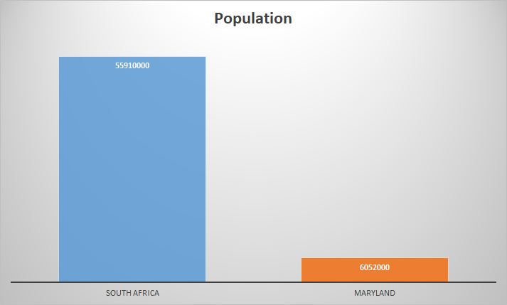 South Africa Maryland Population comparison