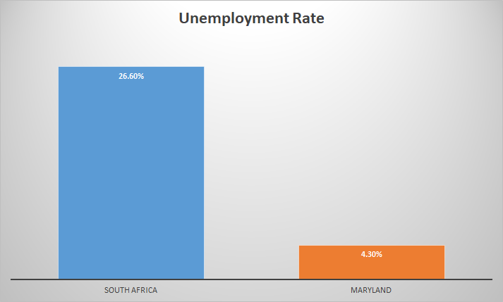 South Africa Maryland unemployment comparison
