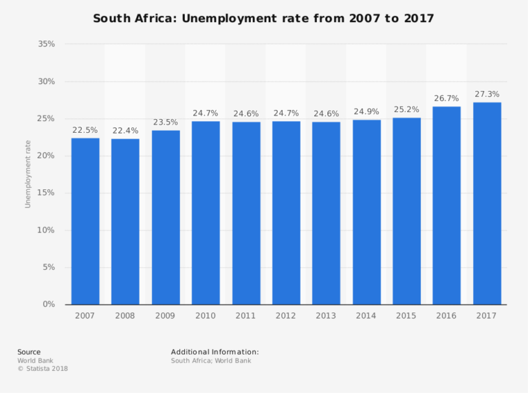 Unemployment - a Threat Facing South Africa